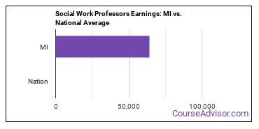 Social Work Professors Earnings: MI vs. National Average