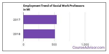 Social Work Professors in MI Employment Trend