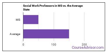 Social Work Professors in MS vs. the Average State