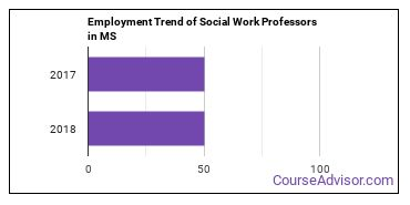 Social Work Professors in MS Employment Trend