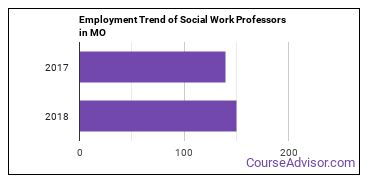 Social Work Professors in MO Employment Trend