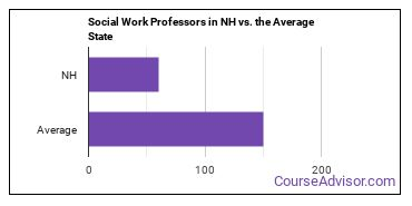 Social Work Professors in NH vs. the Average State