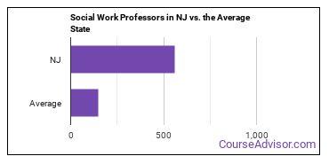 Social Work Professors in NJ vs. the Average State