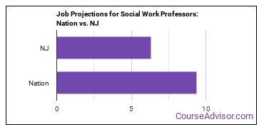 Job Projections for Social Work Professors: Nation vs. NJ