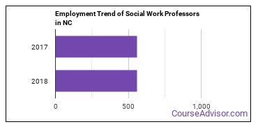 Social Work Professors in NC Employment Trend