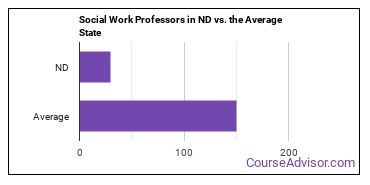 Social Work Professors in ND vs. the Average State