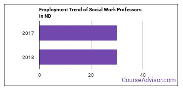 Social Work Professors in ND Employment Trend