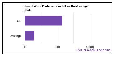Social Work Professors in OH vs. the Average State