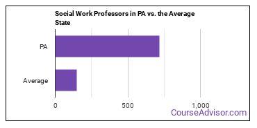 Social Work Professors in PA vs. the Average State