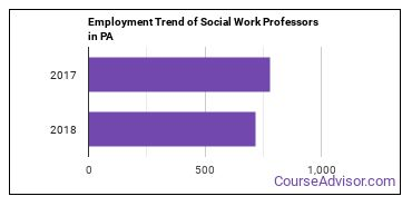 Social Work Professors in PA Employment Trend
