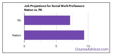 Job Projections for Social Work Professors: Nation vs. PA