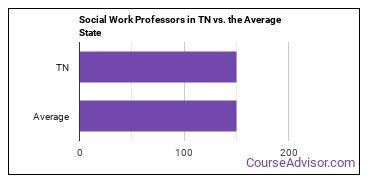 Social Work Professors in TN vs. the Average State