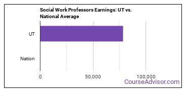Social Work Professors Earnings: UT vs. National Average