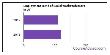 Social Work Professors in UT Employment Trend