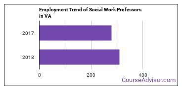Social Work Professors in VA Employment Trend