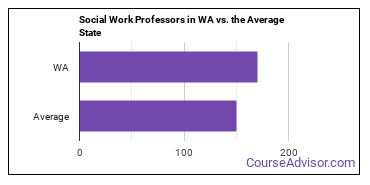 Social Work Professors in WA vs. the Average State