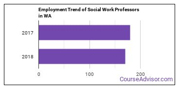 Social Work Professors in WA Employment Trend
