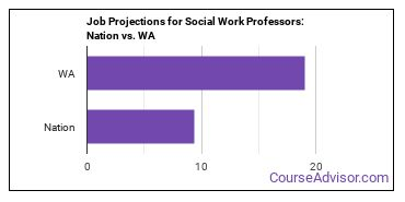 Job Projections for Social Work Professors: Nation vs. WA