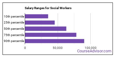 Salary Ranges for Social Workers