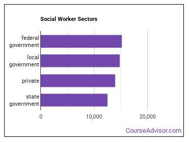 Social Worker Sectors