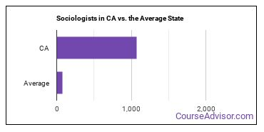 Sociologists in CA vs. the Average State