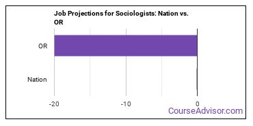 Job Projections for Sociologists: Nation vs. OR