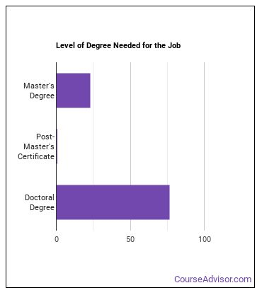 Sociology Professor Degree Level