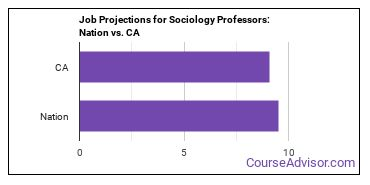Job Projections for Sociology Professors: Nation vs. CA