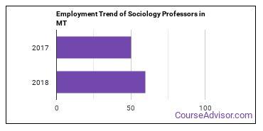 Sociology Professors in MT Employment Trend