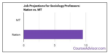 Job Projections for Sociology Professors: Nation vs. MT