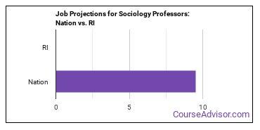 Job Projections for Sociology Professors: Nation vs. RI