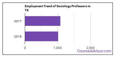 Sociology Professors in TX Employment Trend