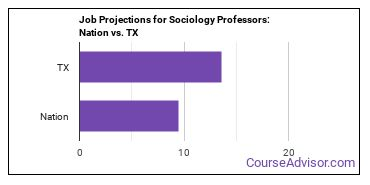 Job Projections for Sociology Professors: Nation vs. TX