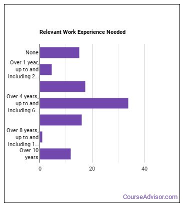 Software Applications Developer Work Experience
