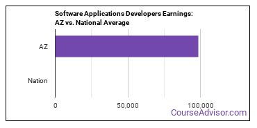 Software Applications Developers Earnings: AZ vs. National Average