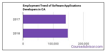 Software Applications Developers in CA Employment Trend