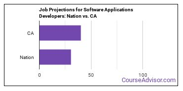 Job Projections for Software Applications Developers: Nation vs. CA