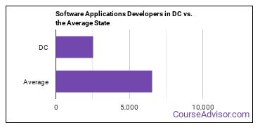 Software Applications Developers in DC vs. the Average State