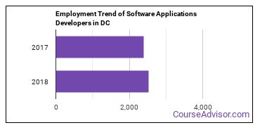 Software Applications Developers in DC Employment Trend