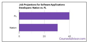 Job Projections for Software Applications Developers: Nation vs. FL
