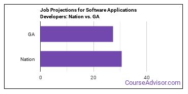 Job Projections for Software Applications Developers: Nation vs. GA