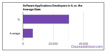 Software Applications Developers in IL vs. the Average State