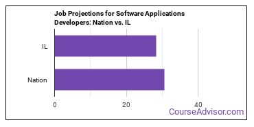 Job Projections for Software Applications Developers: Nation vs. IL
