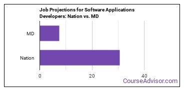 Job Projections for Software Applications Developers: Nation vs. MD