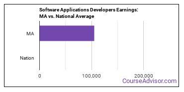 Software Applications Developers Earnings: MA vs. National Average
