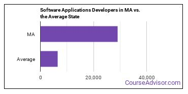 Software Applications Developers in MA vs. the Average State