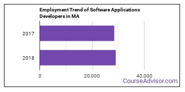 Software Applications Developers in MA Employment Trend