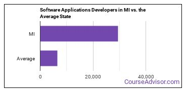 Software Applications Developers in MI vs. the Average State