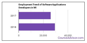 Software Applications Developers in MI Employment Trend