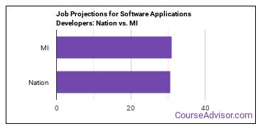 Job Projections for Software Applications Developers: Nation vs. MI